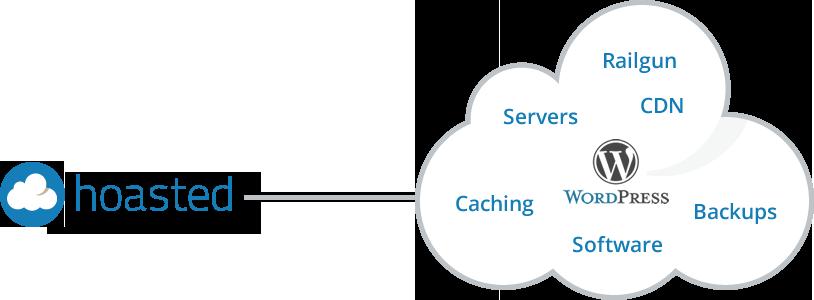 geoptimaliseerde web hosting
